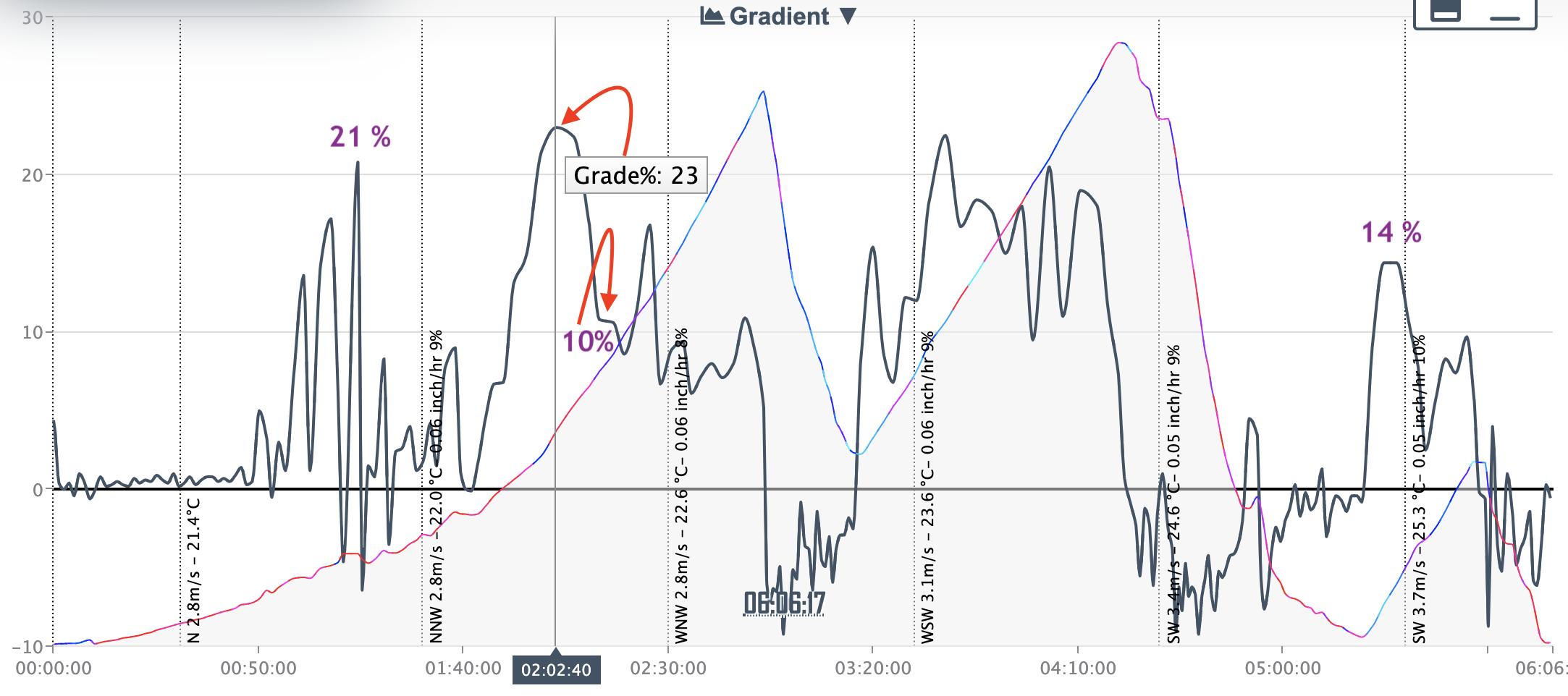 20EdT-gradient